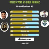 Carlos Vela vs Raul Ruidiaz h2h player stats