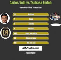 Carlos Vela vs Tsubasa Endoh h2h player stats