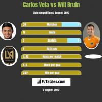 Carlos Vela vs Will Bruin h2h player stats