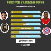 Carlos Vela vs Alphonso Davies h2h player stats