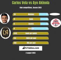 Carlos Vela vs Ayo Akinola h2h player stats