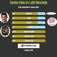 Carlos Vela vs Latif Blessing h2h player stats