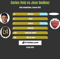 Carlos Vela vs Jose Godinez h2h player stats
