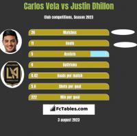 Carlos Vela vs Justin Dhillon h2h player stats
