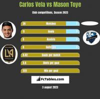 Carlos Vela vs Mason Toye h2h player stats
