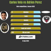 Carlos Vela vs Adrien Perez h2h player stats