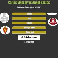 Carlos Vigaray vs Angel Bastos h2h player stats