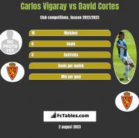 Carlos Vigaray vs David Cortes h2h player stats