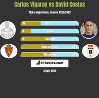 Carlos Vigaray vs David Costas h2h player stats