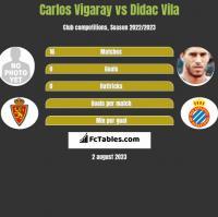 Carlos Vigaray vs Didac Vila h2h player stats