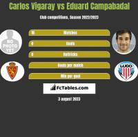 Carlos Vigaray vs Eduard Campabadal h2h player stats