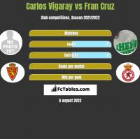 Carlos Vigaray vs Fran Cruz h2h player stats