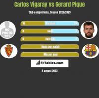 Carlos Vigaray vs Gerard Pique h2h player stats