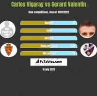 Carlos Vigaray vs Gerard Valentin h2h player stats