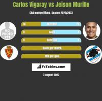 Carlos Vigaray vs Jeison Murillo h2h player stats