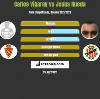 Carlos Vigaray vs Jesus Rueda h2h player stats