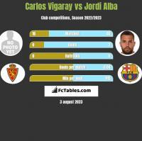 Carlos Vigaray vs Jordi Alba h2h player stats