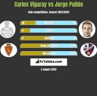 Carlos Vigaray vs Jorge Pulido h2h player stats