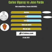 Carlos Vigaray vs Jose Pardo h2h player stats