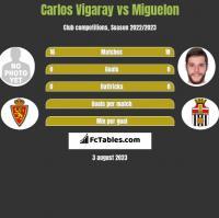 Carlos Vigaray vs Miguelon h2h player stats