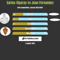 Carlos Vigaray vs Juan Fernandez h2h player stats