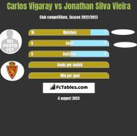 Carlos Vigaray vs Jonathan Silva Vieira h2h player stats