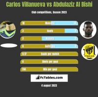 Carlos Villanueva vs Abdulaziz Al Bishi h2h player stats