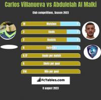 Carlos Villanueva vs Abdulelah Al Malki h2h player stats