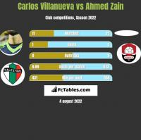 Carlos Villanueva vs Ahmed Zain h2h player stats