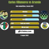 Carlos Villanueva vs Arsenio h2h player stats