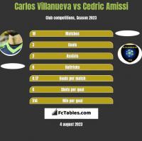 Carlos Villanueva vs Cedric Amissi h2h player stats