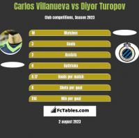 Carlos Villanueva vs Diyor Turopov h2h player stats