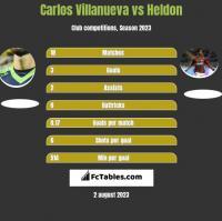Carlos Villanueva vs Heldon h2h player stats