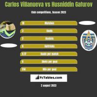 Carlos Villanueva vs Husniddin Gafurov h2h player stats
