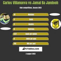 Carlos Villanueva vs Jamal Ba Jandooh h2h player stats