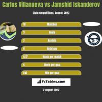 Carlos Villanueva vs Jamshid Iskanderov h2h player stats