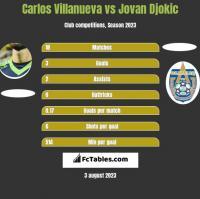 Carlos Villanueva vs Jovan Djokic h2h player stats