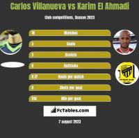 Carlos Villanueva vs Karim El Ahmadi h2h player stats