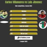 Carlos Villanueva vs Luis Jimenez h2h player stats
