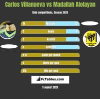 Carlos Villanueva vs Madallah Alolayan h2h player stats