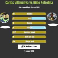 Carlos Villanueva vs Nildo Petrolina h2h player stats