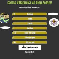 Carlos Villanueva vs Oleg Zoteev h2h player stats