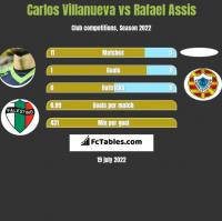 Carlos Villanueva vs Rafael Assis h2h player stats