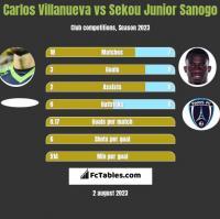 Carlos Villanueva vs Sekou Junior Sanogo h2h player stats