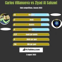 Carlos Villanueva vs Ziyad Al Sahawi h2h player stats