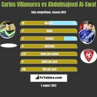 Carlos Villanueva vs Abdulmajeed Al-Swat h2h player stats