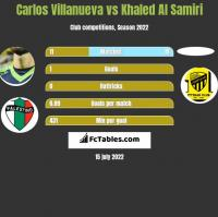 Carlos Villanueva vs Khaled Al Samiri h2h player stats