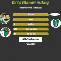 Carlos Villanueva vs Rangi h2h player stats