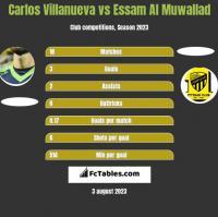 Carlos Villanueva vs Essam Al Muwallad h2h player stats