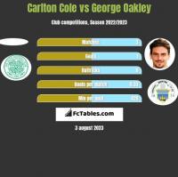 Carlton Cole vs George Oakley h2h player stats
